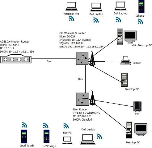 Wiring Diagram For Modem And Router Phone Modem Hookup