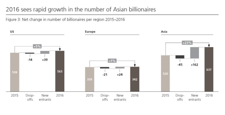 In Cina spunta un nuovo miliardario (in dollari) ogni 5 giorni