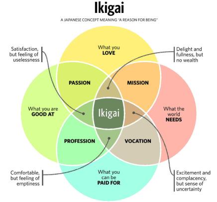 Risultati immagini per ikigai