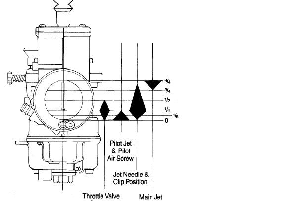Quattrini PX 125/ 150 Zylinder, M1X bzw. Millemiglia