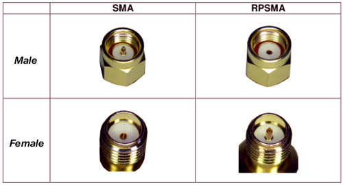 SMA and RPSMA description