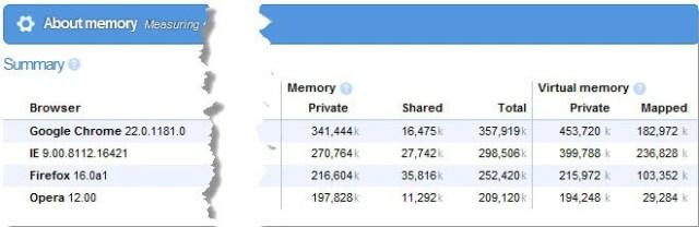 l'utilizzo della memoria del browser