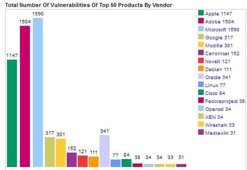 total vulnerabilities 2015
