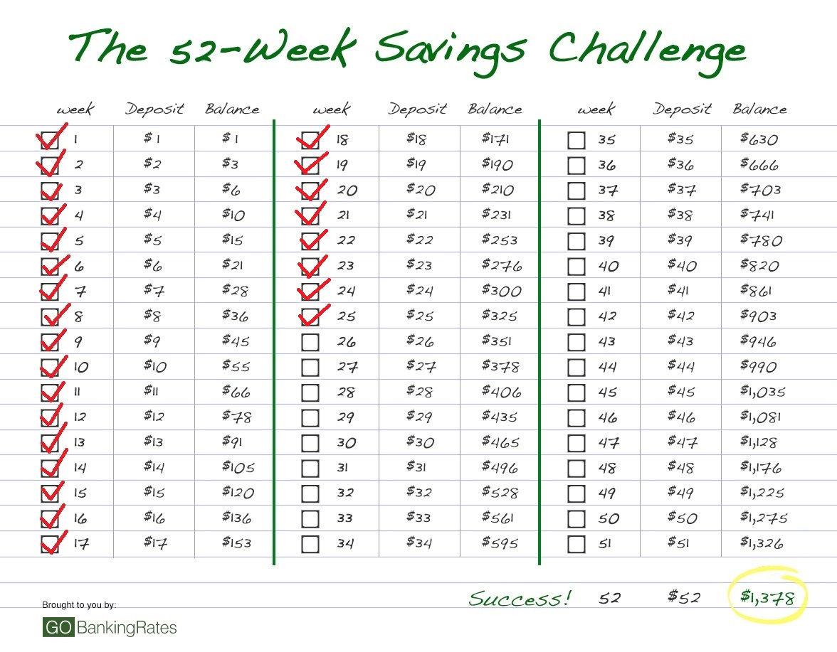52 Week Savings Challenge No 25 Save 25 By Paying Your