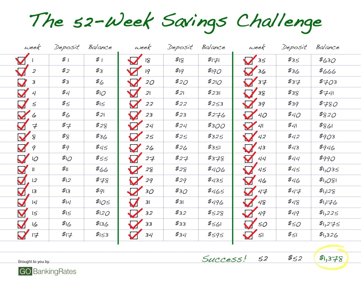 52 Week Savings Challenge No 51 Become A Mystery Shopper