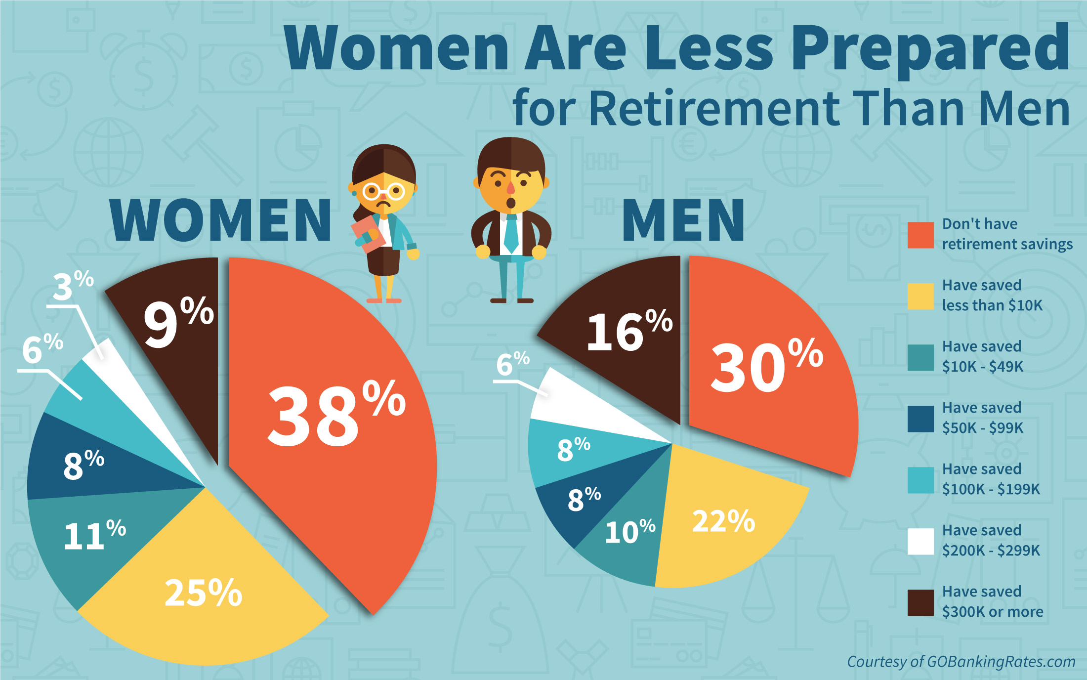1 In 3 Americans Have 0 Saved For Retirement