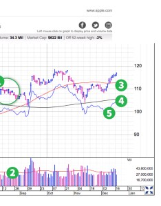 You can learn how to read stocks by drilling down into textron   six month chart from investor business daily use the numbered and descriptions also stock charts in less than  minute gobankingrates rh