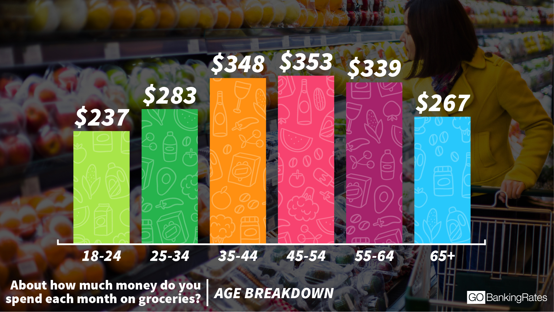 What average Americans spend on groceries -- See how you stack up - AOL Finance