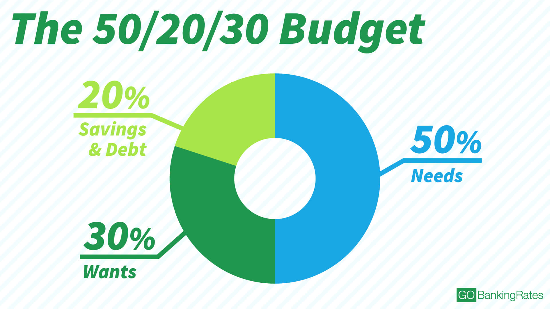 recommended budget percentages how