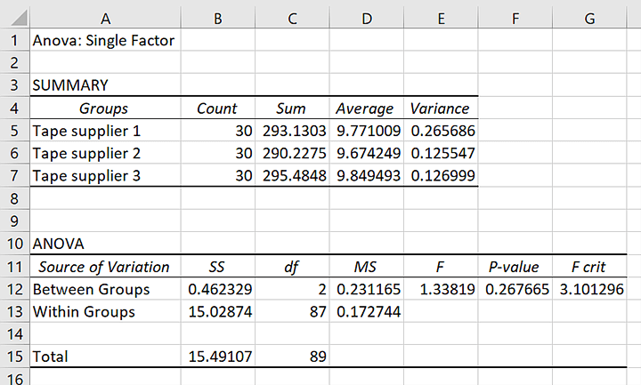 ANOVA Single One Way Example Result