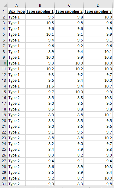 Example for Two-Way system ANOVA in Excel