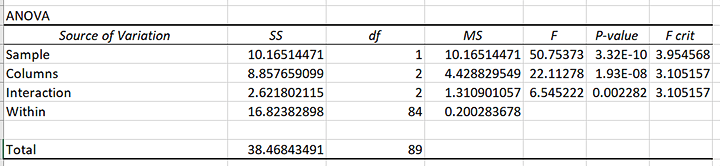 Final Resul ANOVA Two-Way in excel