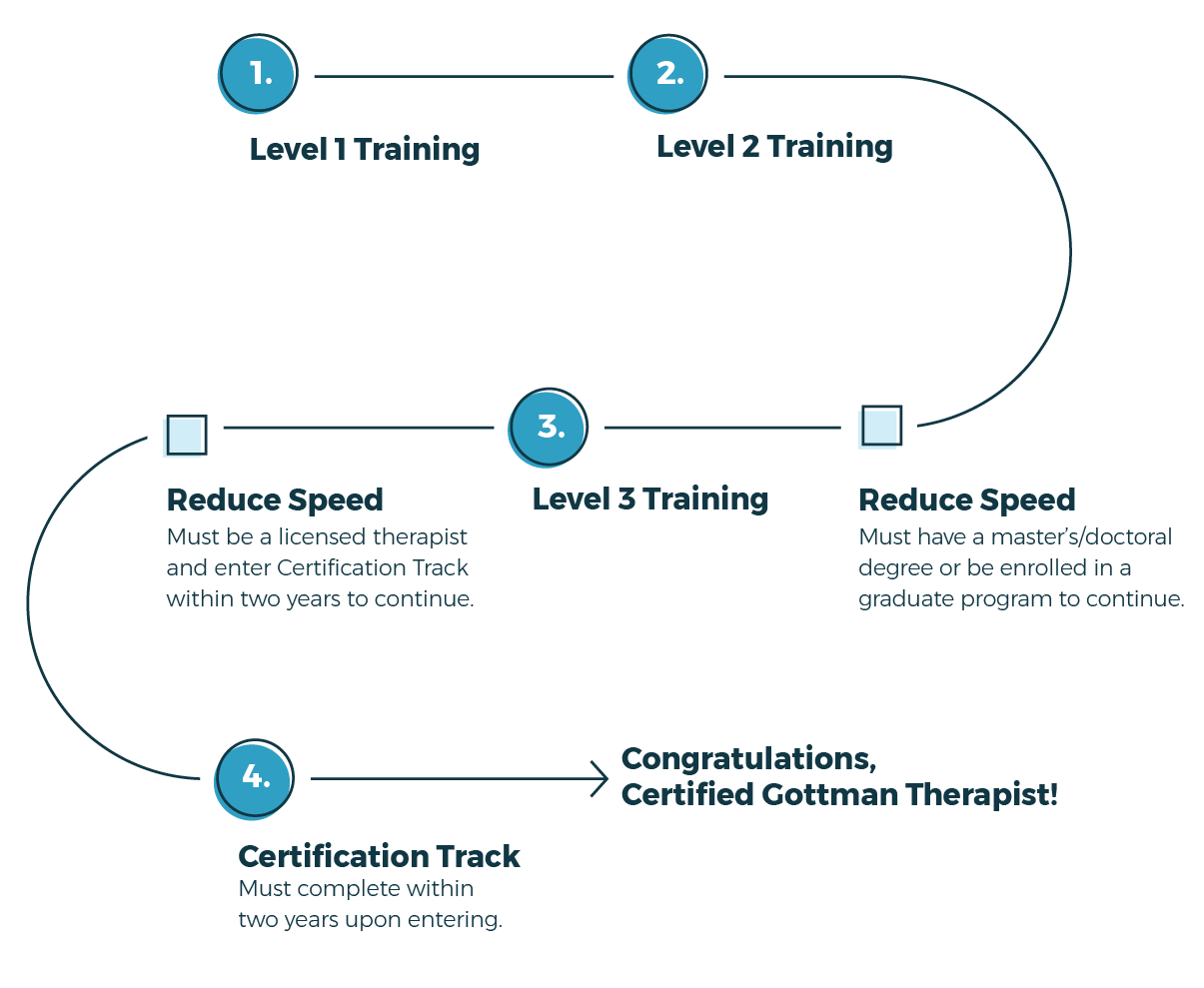 Roadmap To Certification