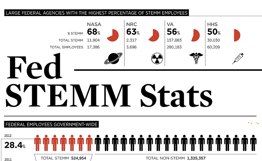 Infographic: The 10 Agencies with The Most STEMM Talent