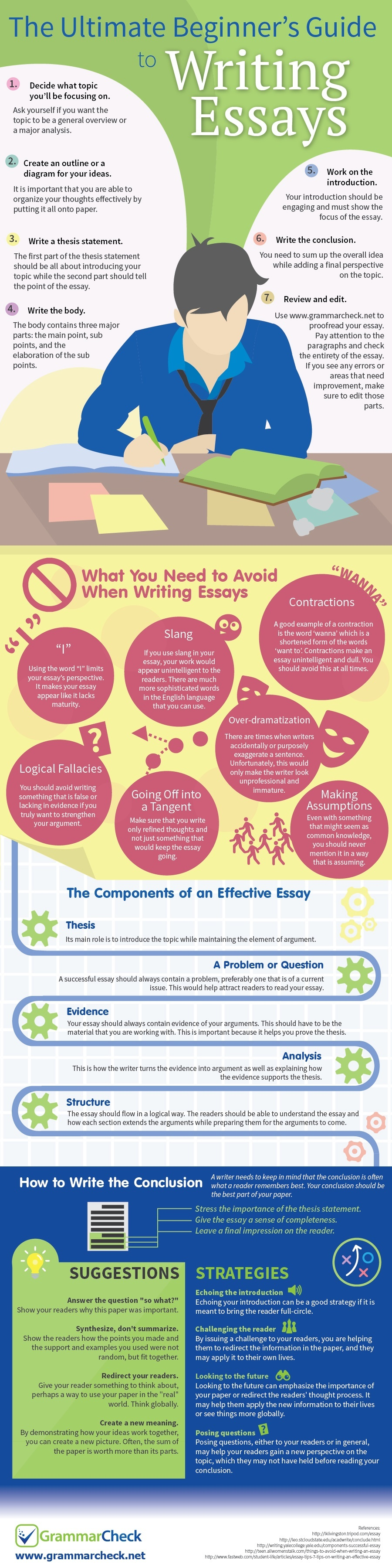 Infographic Essays Trials With Technology