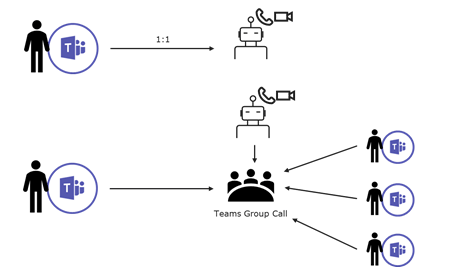 Working with the calls and online meetings API in
