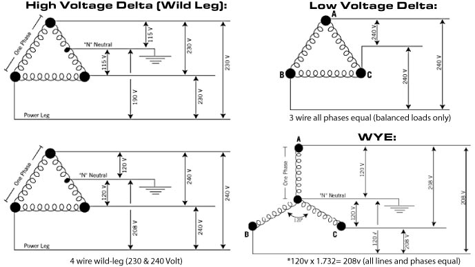 Diagrams For A 3 Phase High Leg Delta Systems, Diagrams