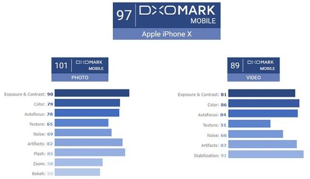 DxO premia o iPhone X com a melhor pontuação da câmera
