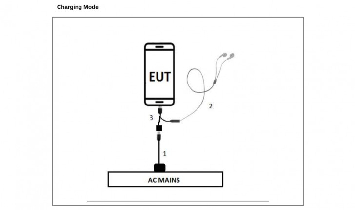 Sony Xperia with no headphone jack spotted in FCC