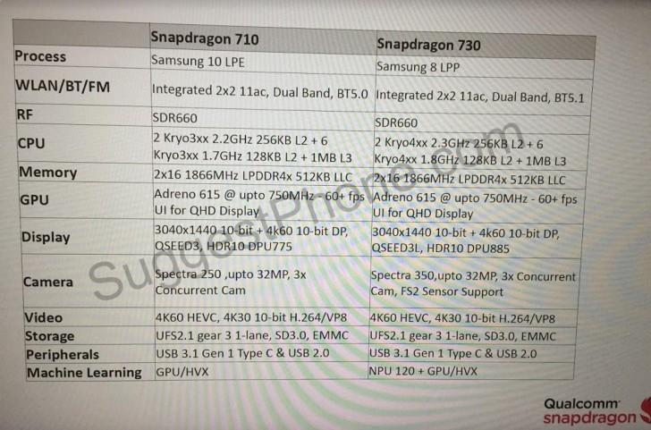 Qualcomm Snapdragon 710 and Snapdragon 730 specs leak in full