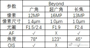 Galaxy S10's camera specs detailed: wide, ultra-wide and tele lenses