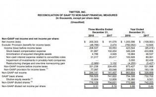 Revenue and revenue