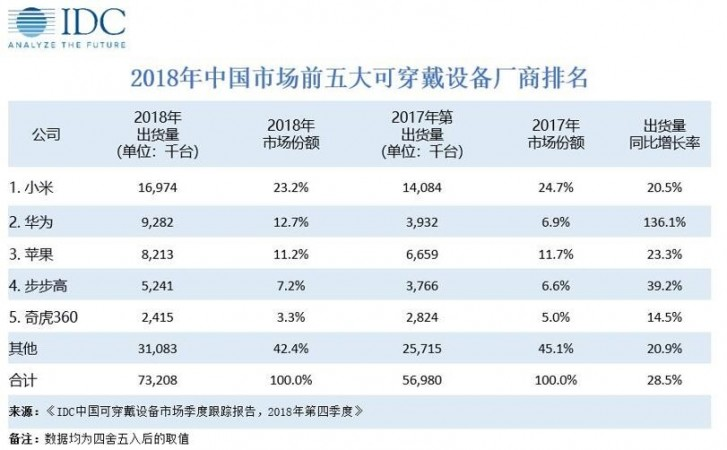 IDC: mercado Wearables na China em ascensão graças aos fones de ouvido sem fio 2