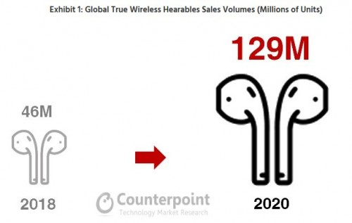 Report forecasts wire-free earbuds sales will reach 129