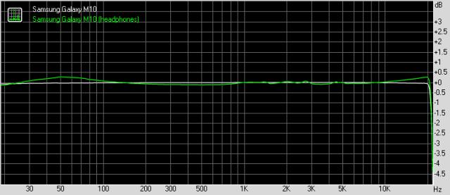 Samsung Galaxy M10 frequency response