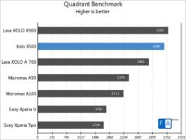 quadrant scores