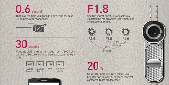 LG details the G4 by the numbers in an infographic