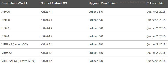 Lenovo plánuje v 2Q aktualizovať 7 zariadení. Dostanú