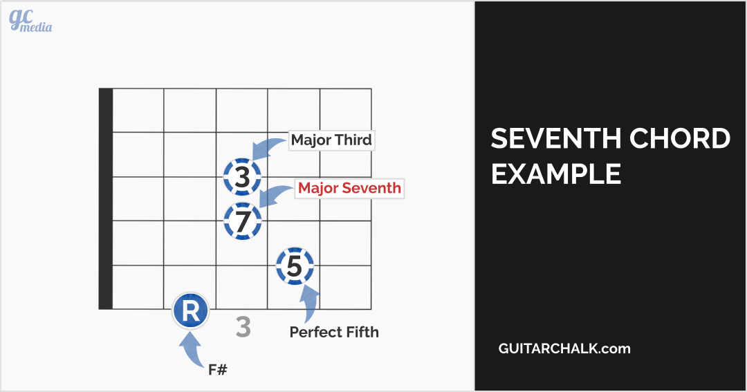 Seventh Chords Guitar Theory: The Complete Guide