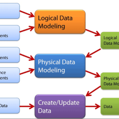 Data Models In Dbms With Diagram Lighting Wiring Australia What Is Modelling? Conceptual, Logical, & Physical