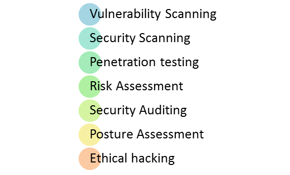 What Test Security