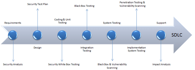 Different Types Security Testing