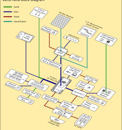 block diagram io [ 1000 x 1135 Pixel ]