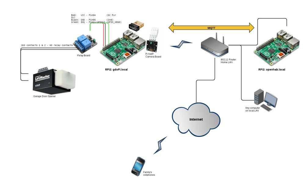medium resolution of python 2 garage door opener wiring diagram
