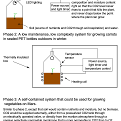 Carrot Plant Diagram 99 Jeep Wrangler Wiring Diagrams And 5961c8c0925d6 Growing Vegetables In Sealed Containers Hackaday Io My Initial Experiments Involve Seeing Whether Seeds Will Germinate Pet Bottles Containing Soil Enough Water Why Carrots