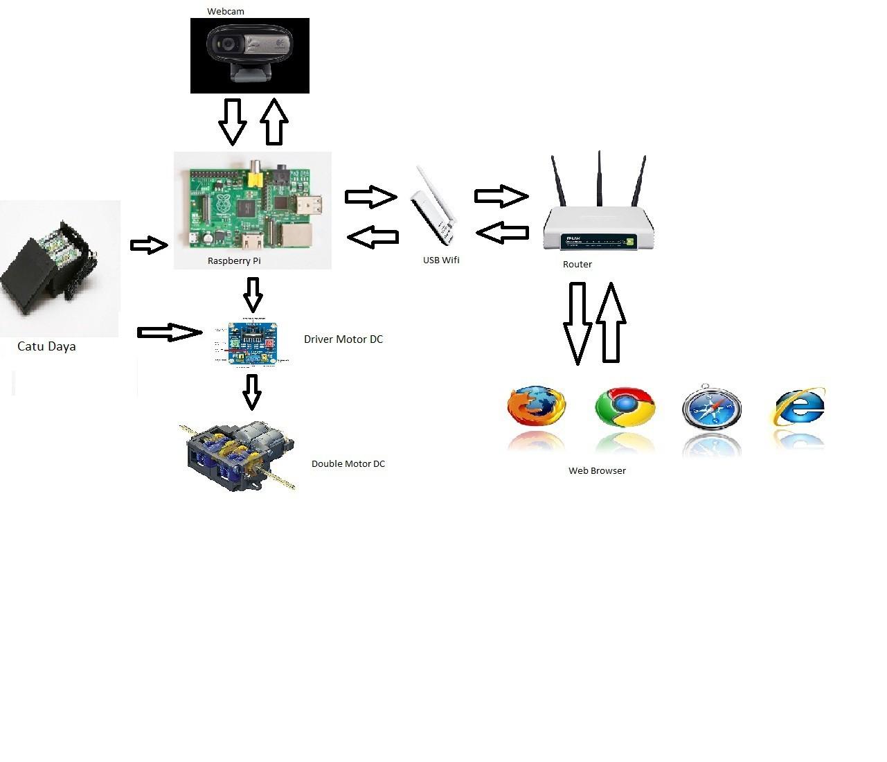 Surveillance Robot Camera Surocam