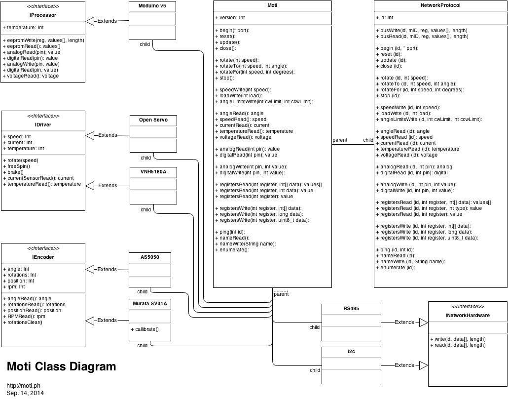 how to write class diagram 2002 subaru wrx stereo wiring moti a smart servo hackaday io