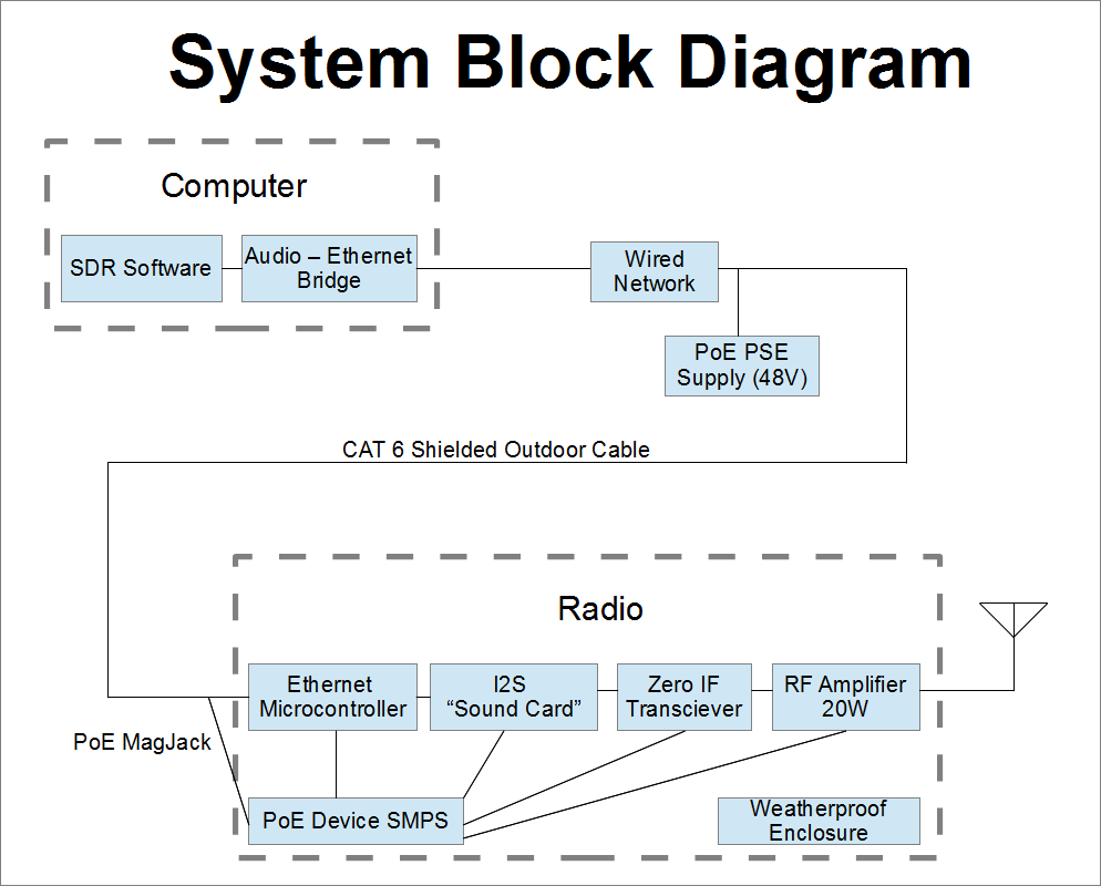 hight resolution of we get a lot of value out of an ethernet cable as it carries the baseband signal power and control below is the system block diagram