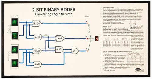 small resolution of 2bit binary adder gallery back to project view full size