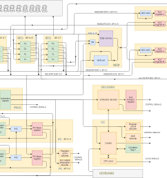 the block diagram also shows which functions the twelve pcb s and the backplane contain  [ 1600 x 1079 Pixel ]
