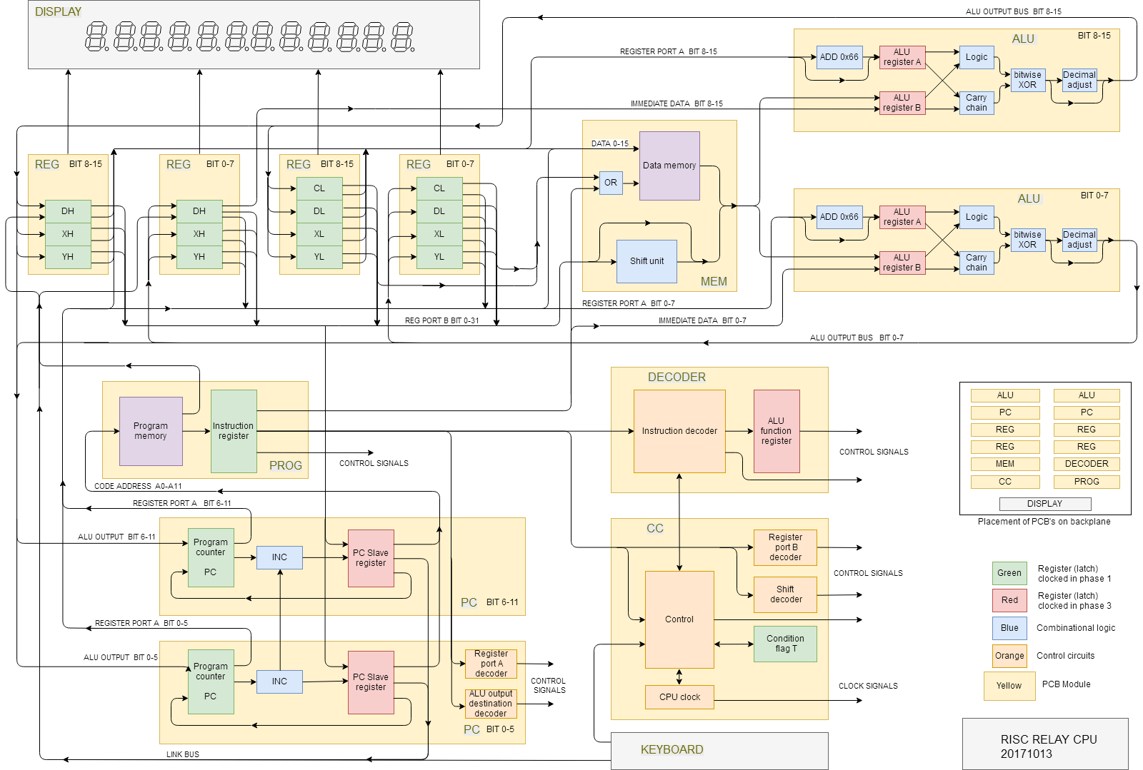 hight resolution of the block diagram also shows which functions the twelve pcb s and the backplane contain