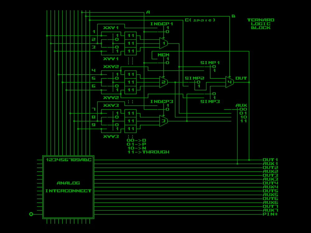 medium resolution of also in case of binary mode multiplexer 2 will be used only to form mem cell and will be ignored if logic block is used as lut so vertical signals 4 5