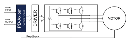 small resolution of our work has been focused in the control board which is capable of driving way more than 400v and way more than 300a those are defined by the powerstage