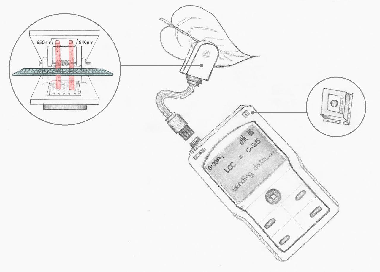Farmcorder Crop Nutrition Deficiency Sensor