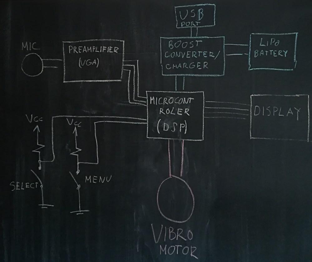 medium resolution of mvp block diagram