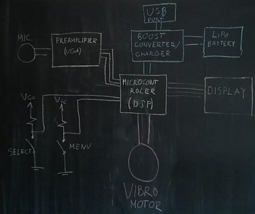 small resolution of mvp block diagram